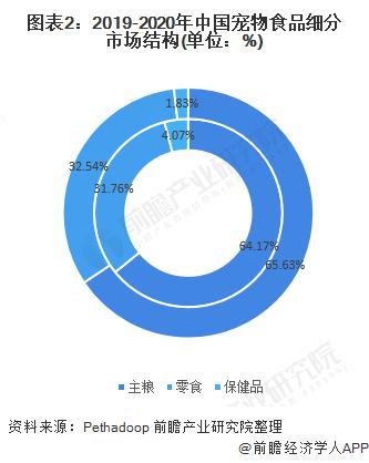 图表2:2019-2020年中国宠物食品细分市场结构(单位:%)