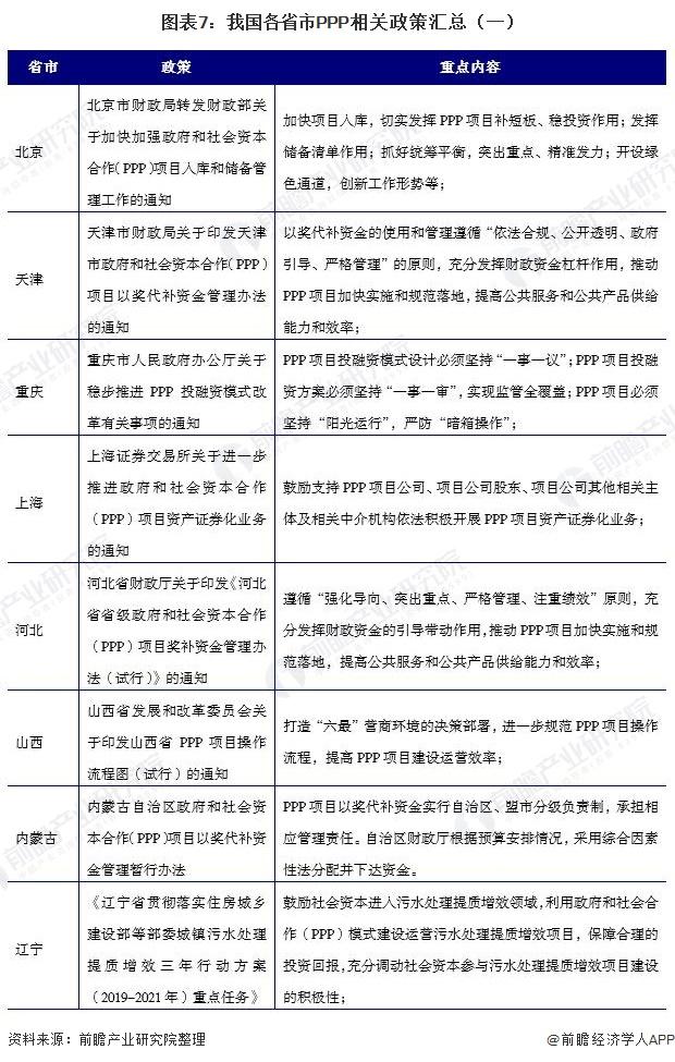 图表7:我国各省市PPP相关政策汇总(一)