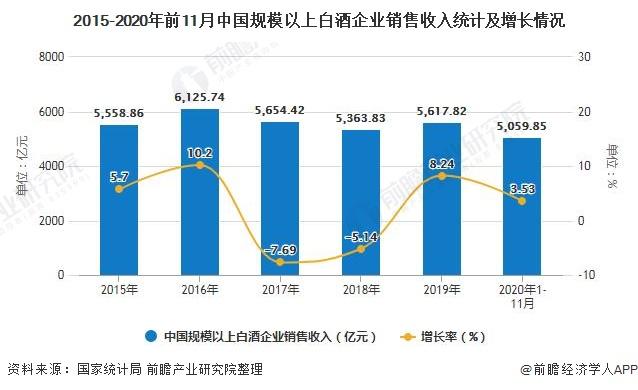 2015-2020年前11月中国规模以上白酒企业销售收入统计及增长情况