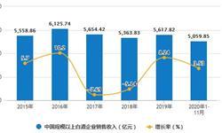 2020年1-11月中国白酒行业市场分析:累计产量突破600万千升