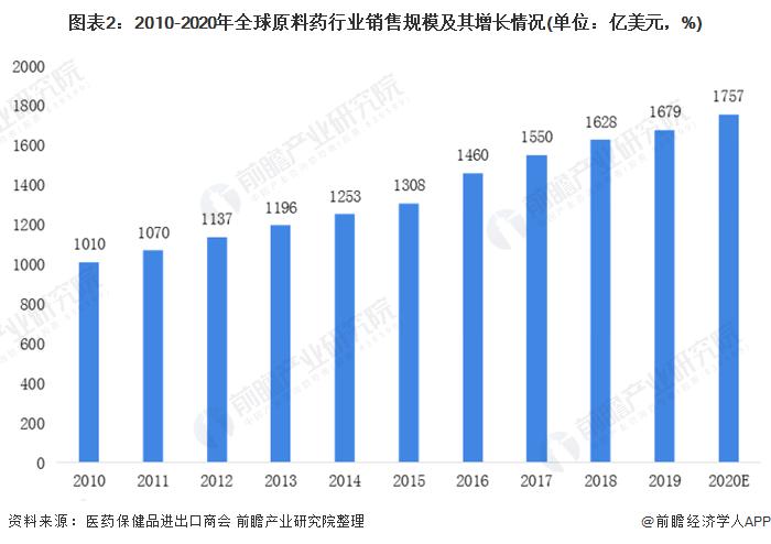 图表2:2010-2020年全球原料药行业销售规模及其增长情况(单位:亿美元,%)