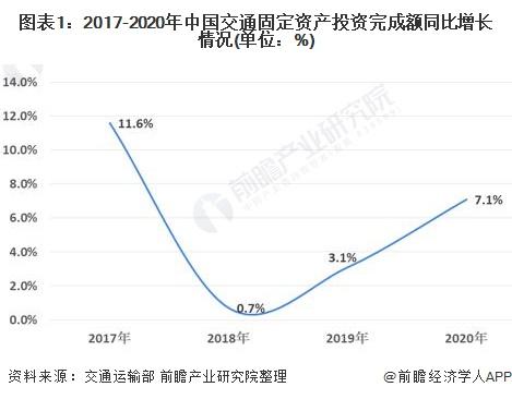 图表1:2017-2020年中国交通固定资产投资完成额同比增长情况(单位:%)