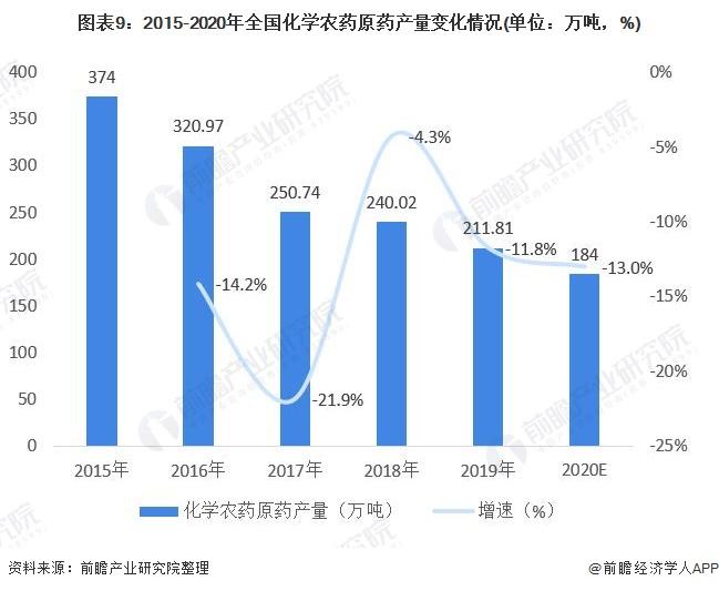 图表9:2015-2020年全国化学农药原药产量变化情况(单位:万吨,%)