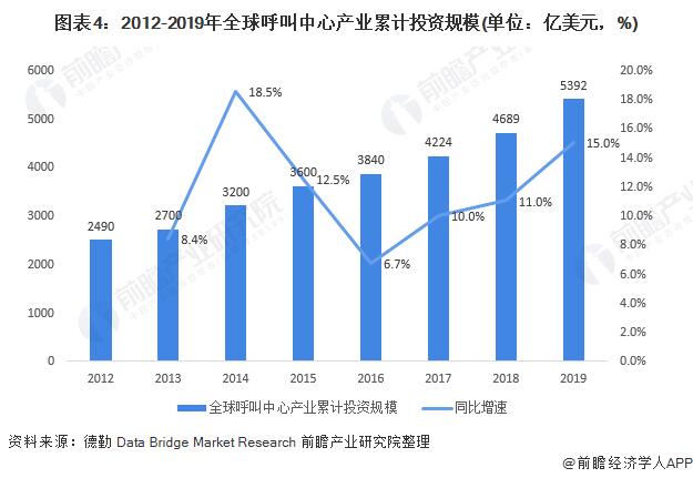 图表4:2012-2019年全球呼叫中心产业累计投资规模(单位:亿美元,%)