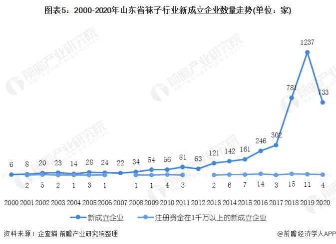 图表5:2000-2020年山东省袜子行业新成立企业数量走势(单位:家)