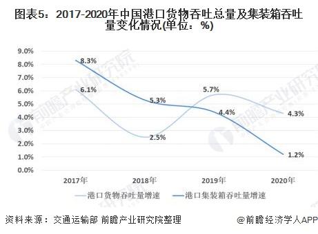 图表5:2017-2020年中国港口货物吞吐总量及集装箱吞吐量变化情况(单位:%)