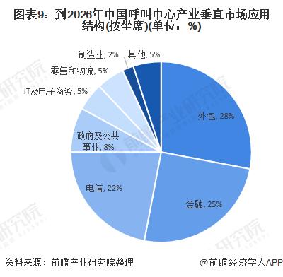 图表9:到2026年中国呼叫中心产业垂直市场应用结构(按坐席)(单位:%)