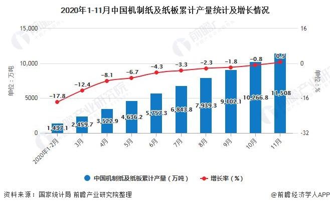 2020年1-11月中国机制纸及纸板累计产量统计及增长情况