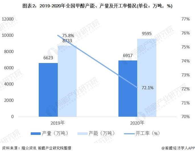 图表2:2019-2020年全国甲醇产能、产量及开工率情况(单位:万吨,%)