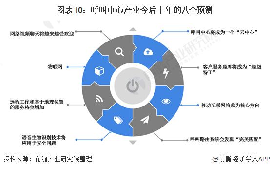 图表10:呼叫中心产业今后十年的八个预测