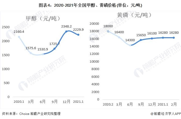 图表4:2020-2021年全国甲醇、黄磷价格(单位:元/吨)