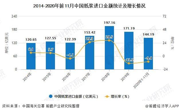 2014-2020年前11月中国纸浆进口金额统计及增长情况
