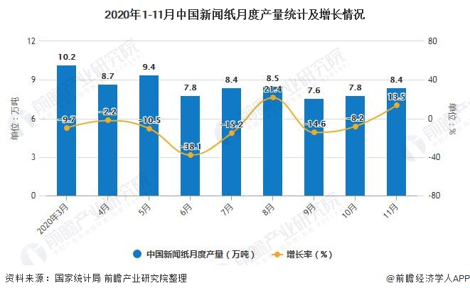 2020年1-11月中国新闻纸月度产量统计及增长情况