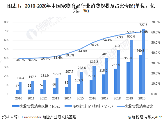 图表1:2010-2020年中国宠物食品行业消费规模及占比情况(单位:亿元,%)