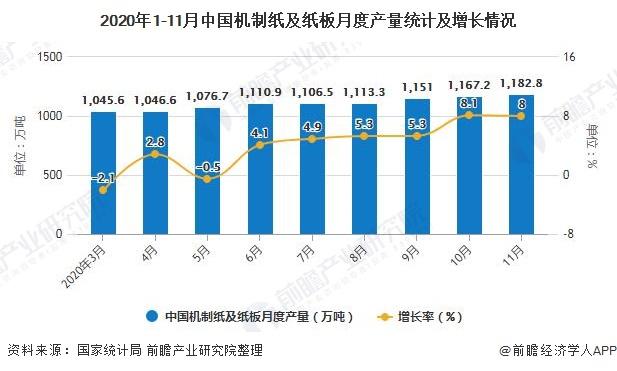 2020年1-11月中国机制纸及纸板月度产量统计及增长情况