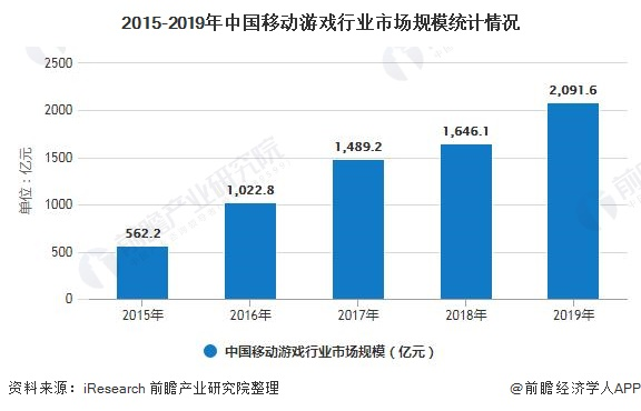 2015-2019年中国移动游戏行业市场规模统计情况