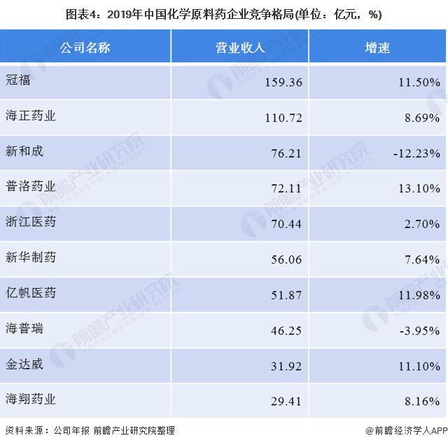 图表4:2019年中国化学原料药企业竞争格局(单位:亿元,%)