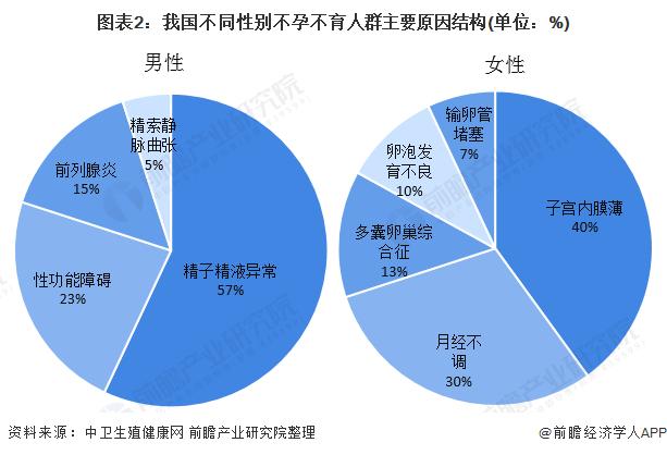 图表2:我国不同性别不孕不育人群主要原因结构(单位:%)