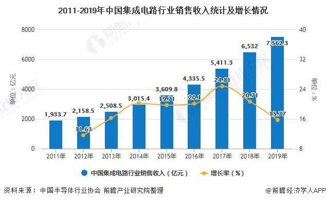 2011-2019年中国集成电路行业销售收入统计及增长情况