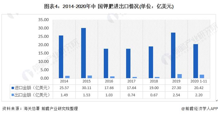 图表4:2014-2020年中 国钾肥进出口情况(单位:亿美元)