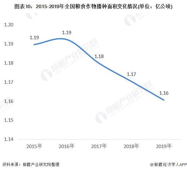 图表10:2015-2019年全国粮食作物播种面积变化情况(单位:亿公顷)