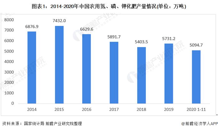 图表1:2014-2020年中国农用氮、磷、钾化肥产量情况(单位:万吨)