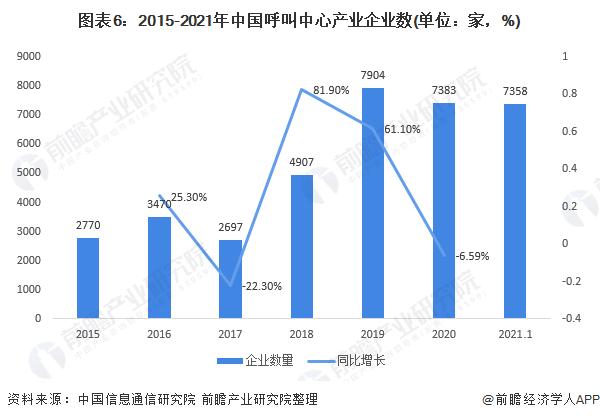 图表6:2015-2021年中国呼叫中心产业企业数(单位:家,%)