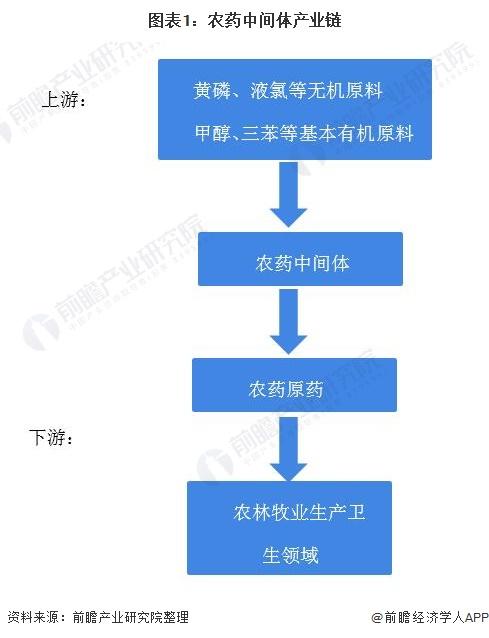 图表1:农药中间体产业链