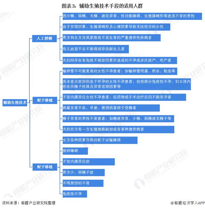 图表3:辅助生殖技术手段的适用人群