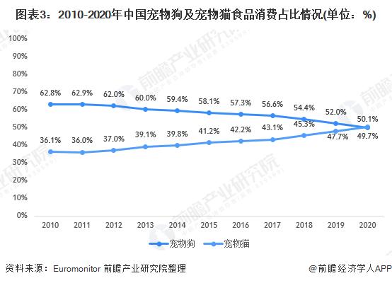 图表3:2010-2020年中国宠物狗及宠物猫食品消费占比情况(单位:%)
