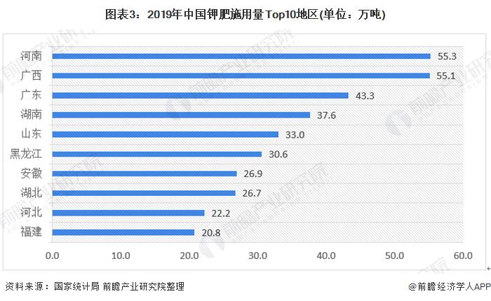 图表3:2019年中国钾肥施用量Top10地区(单位:万吨)