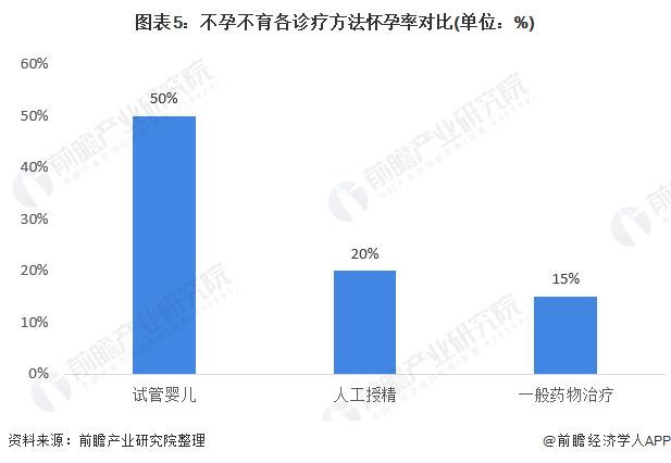 图表5:不孕不育各诊疗方法怀孕率对比(单位:%)