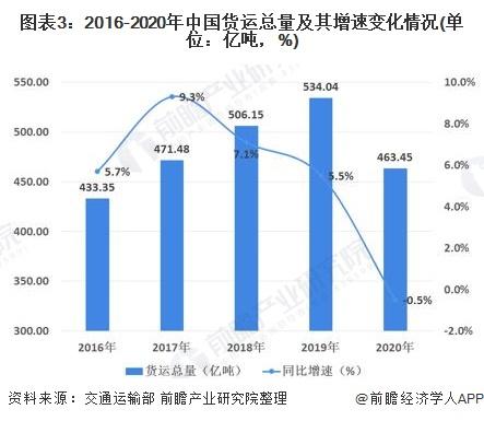 图表3:2016-2020年中国货运总量及其增速变化情况(单位:亿吨,%)