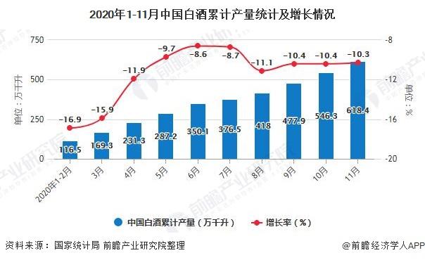 2020年1-11月中国白酒累计产量统计及增长情况