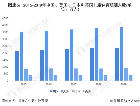 图表5:2015-2019年中国、美国、日本和英国儿童体育培训人数(单位:万人)