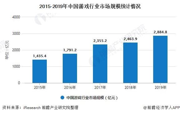 2015-2019年中国游戏行业市场规模统计情况