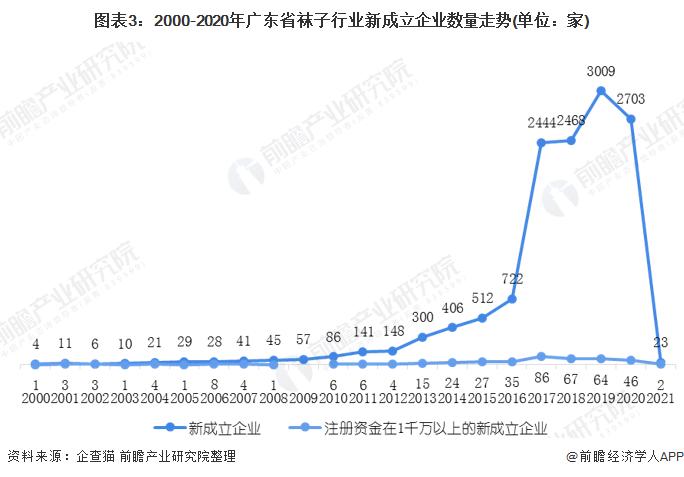 图表3:2000-2020年广东省袜子行业新成立企业数量走势(单位:家)