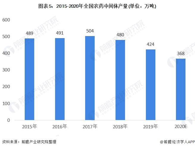 图表5:2015-2020年全国农药中间体产量(单位:万吨)