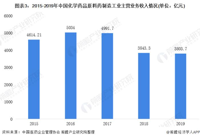 图表3:2015-2019年中国化学药品原料药制造工业主营业务收入情况(单位:亿元)