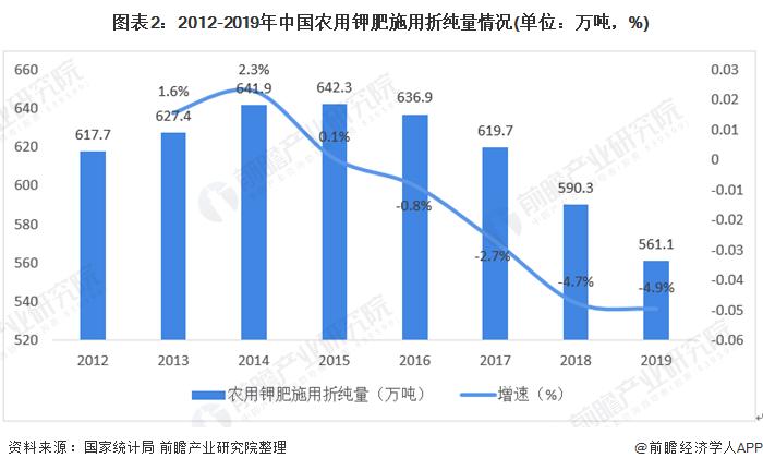 图表2:2012-2019年中国农用钾肥施用折纯量情况(单位:万吨,%)