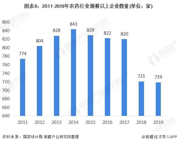 图表8:2011-2019年农药行业规模以上企业数量(单位:家)