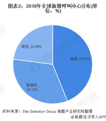 图表2:2019年全球新增呼叫中心分布(单位:%)