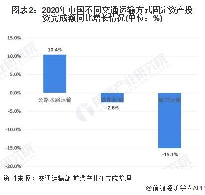 图表2:2020年中国不同交通运输方式固定资产投资完成额同比增长情况(单位:%)