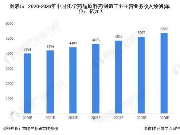 图表5:2020-2026年中国化学药品原料药制造工业主营业务收入预测(单位:亿元)