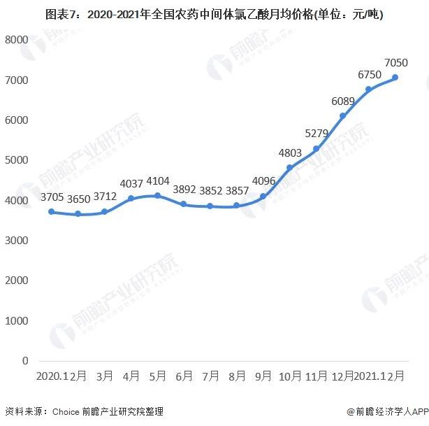 图表7:2020-2021年全国农药中间体氯乙酸月均价格(单位:元/吨)