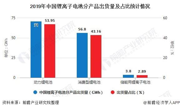 2019年中国锂离子电池分产品出货量及占比统计情况