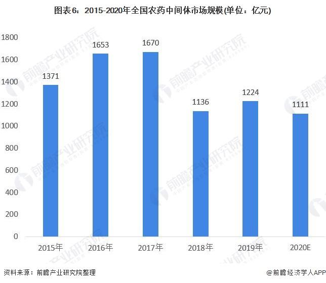 图表6:2015-2020年全国农药中间体市场规模(单位:亿元)