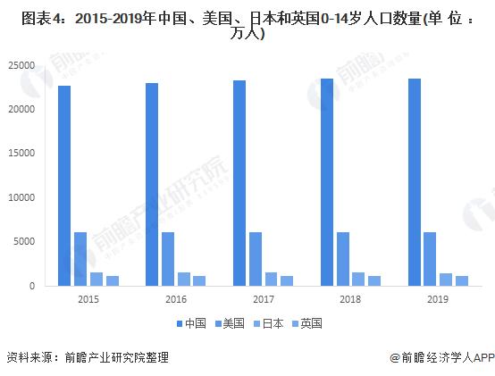 图表4:2015-2019年中国、美国、日本和英国0-14岁人口数量(单位:万人)