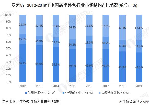 图表8:2012-2019年中国离岸外包行业市场结构占比情况(单位:%)
