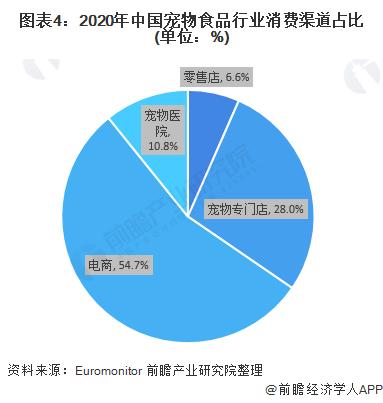 图表4:2020年中国宠物食品行业消费渠道占比(单位:%)